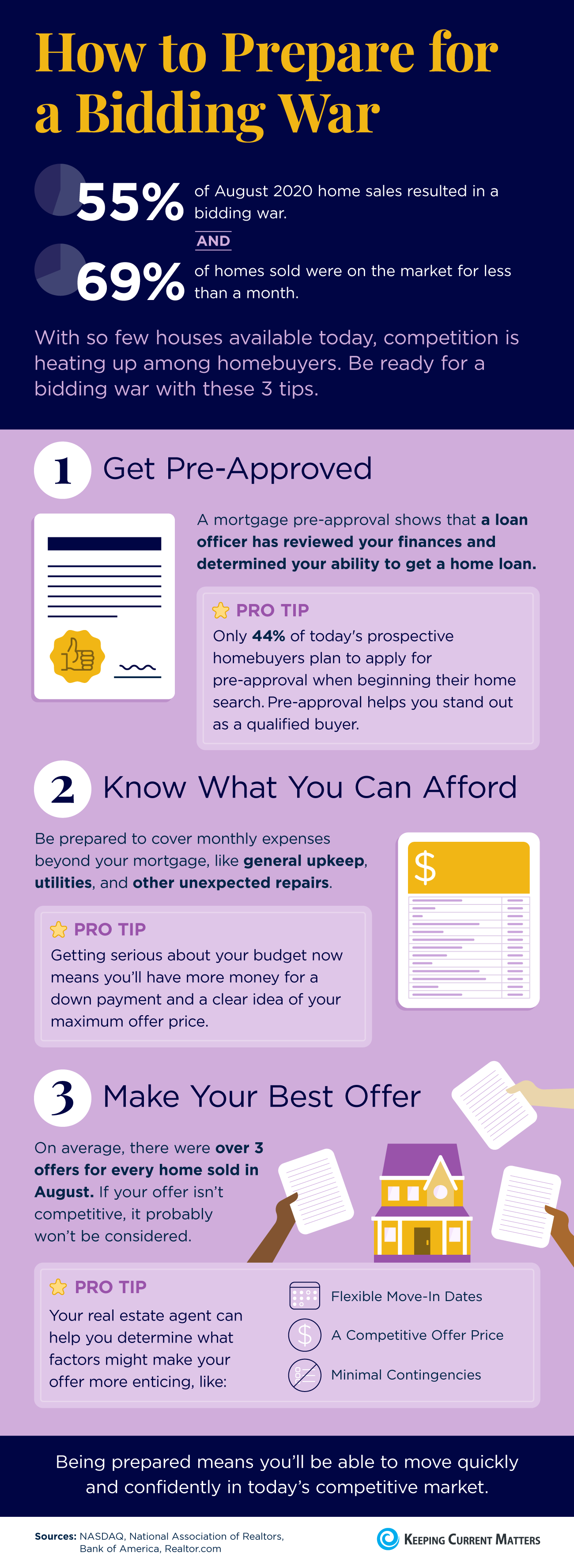 how to prepare for a bidding war