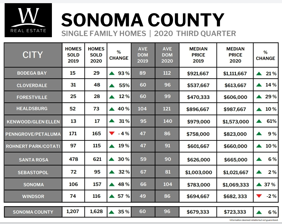 Sonoma County Market Update Breakdown